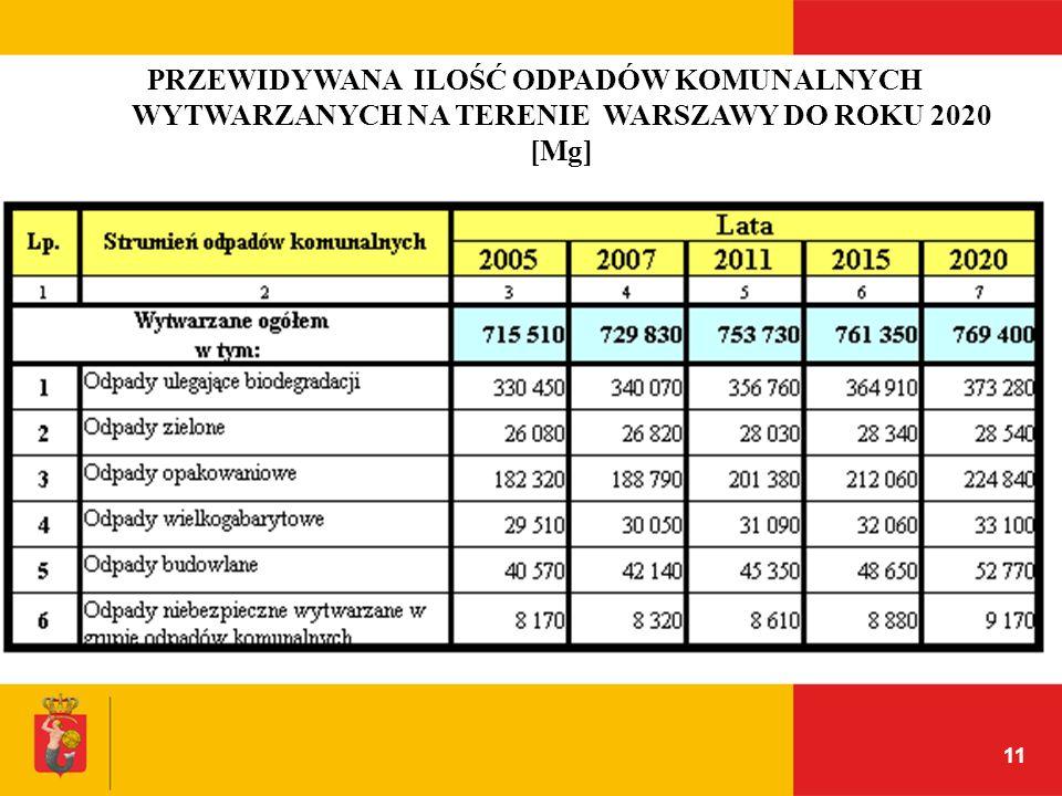 PRZEWIDYWANA ILOŚĆ ODPADÓW KOMUNALNYCH WYTWARZANYCH NA TERENIE WARSZAWY DO ROKU 2020 [Mg]